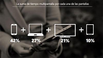 Porcentaje multipantallas